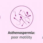 Astheno Teratozoospermia
